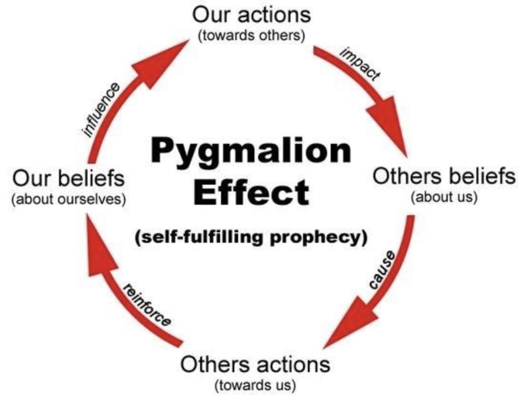 Pygmalio effect